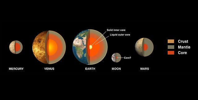 which terrestrial planet has the lowest density